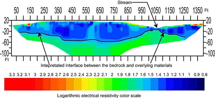 Logarithmic electrical resistivity color scale