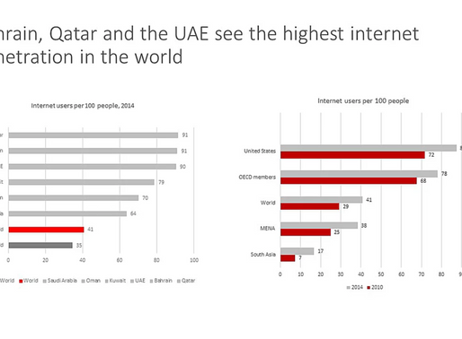 With the highest internet penetration in the world, e-commerce in the GCC has significant growth pot