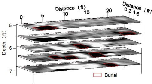 GPR depth slices at a cemetary showing burials at different depths