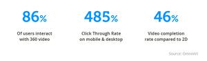 360 video statistics Facebook
