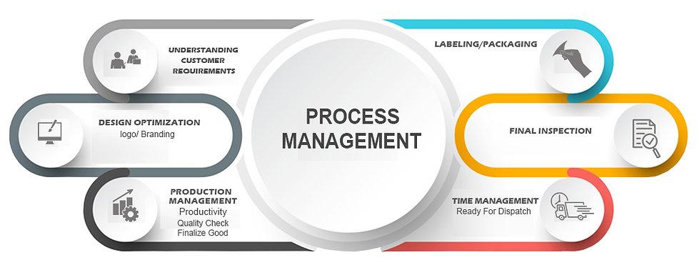 process management urban organics skin c