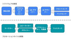 営業向けにデザイナーとエンジニアの役割の説明を書いてみた。
