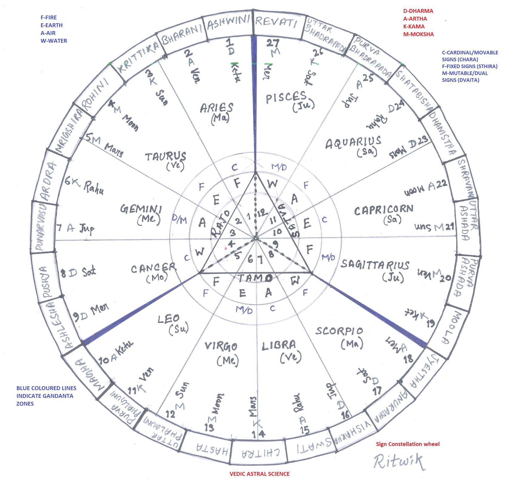 Some Facts about Nakshatras and Trikona