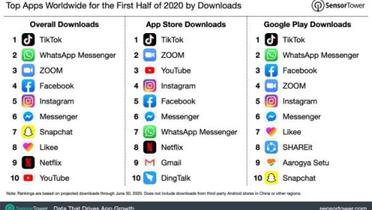 Top 10 populairste gratis apps van 2020