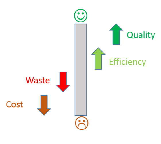 R&D or Transfer or Production: Lean mindset applies to all