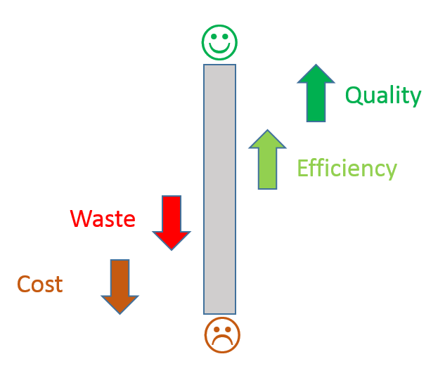 Value of Lean
