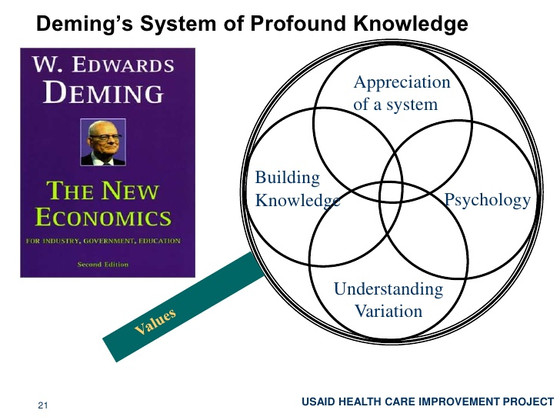Deming's path to 'profound knowledge'