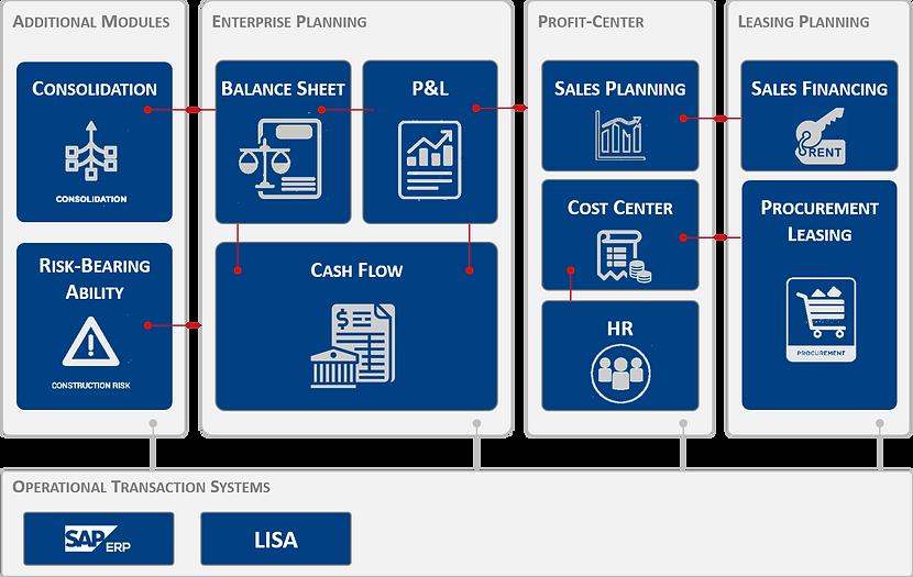 bsp-planning-modules