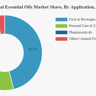 【Aroma News】國際芳療趨勢  2019-2026年國際精油市場規模洞察報告