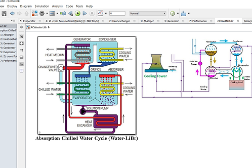 Absorption Chilled Water Cycle-PID (Water LiBr)