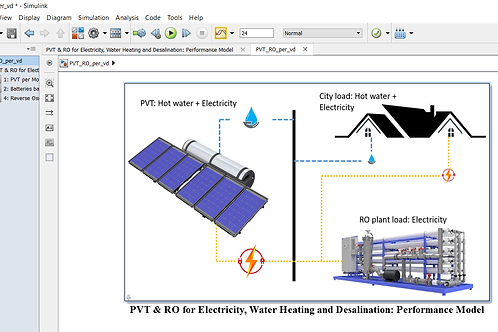 Photovoltaic Thermal for RO & Residential Applications: Performance Model