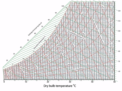 Psychrometric Chart for Air Conditioning and Refrigeration Cycles