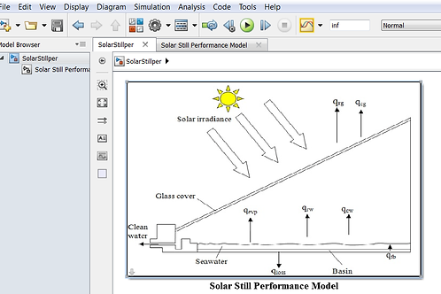 Solar Still Performance Model