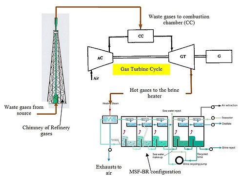 Waste Gases for MSF Desalination & GTC Plants