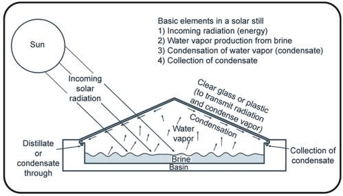 Solar Still Model