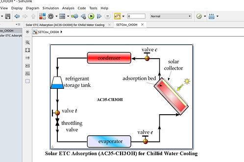 Solar ETC Adsorption Chilled Water Cooling with AC/CH3OH: Design Model
