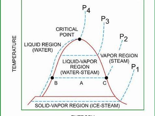 Water Super Heat Table (ANN model)