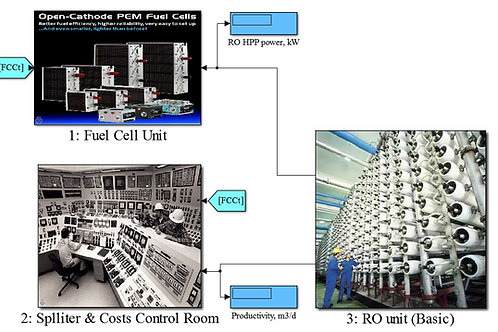 Fuel Cell for Reverse Osmosis ERD