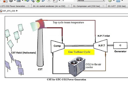 Concentrated Solar Tower for CO2 Gas Turbine Cycle for Power Generation