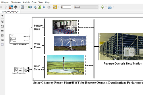 Solar Chimney Power Plant/HWT for RO Desalination: Performance Model