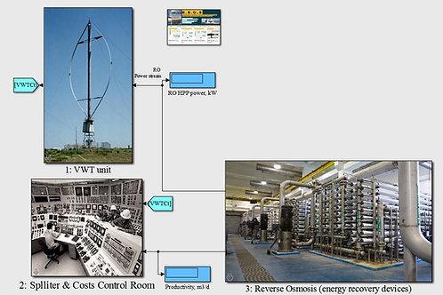 Vertical Wind Turbine for Reverse Osmosis-ERD