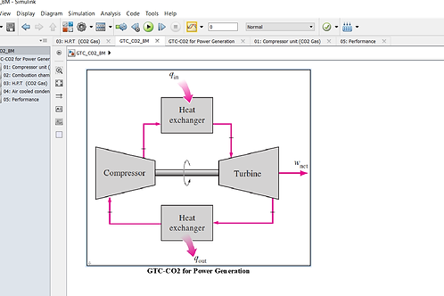 Gas Turbine Cycle for Power Generation (CO2 Basic Design Model)