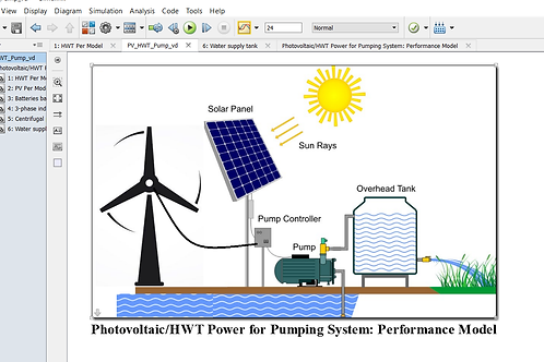 Photovoltaic & HWT for Irrigation Pump: Performance Model