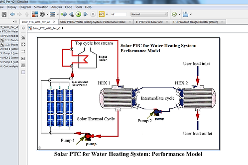 Solar Parabolic Trough Collector for Water Heating Systems: Performance Mo