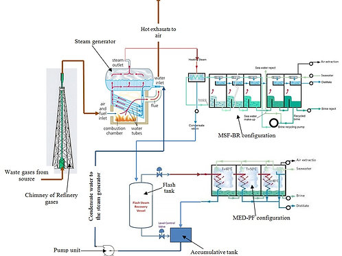 Waste Gases for Thermal MSF/MED Desalination Plant