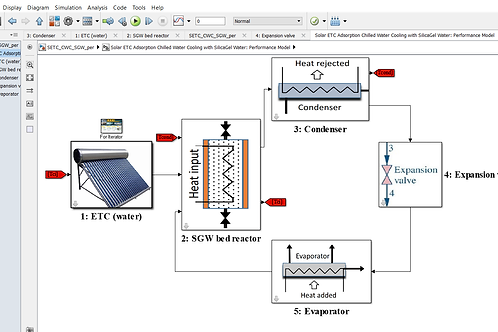 Solar ETC Adsorption Chilled Water Cooling with SilicaGel/H2O: Performance Model