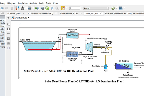 Solar Pond for NH3 ORC Combined with Reverse Osmosis Desalination Process