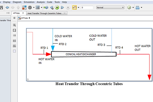 Heat Transfer Through Concentric Tubes