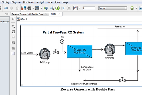 Reverse Osmosis Double Pass