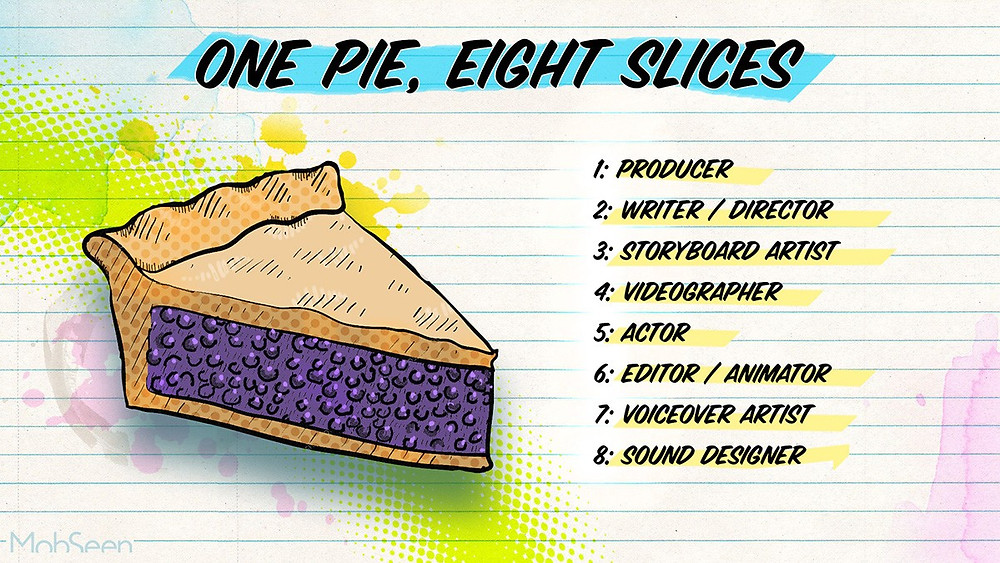 Illustration of a blueberry pie slice with a list of eight freelance creatives that contribute to a video production