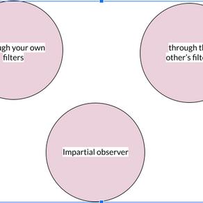 Perceptual Positions
