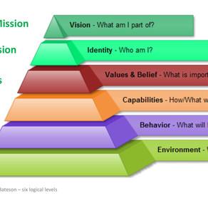 Logical Levels and Hierarchy of Ideas