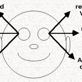 Eye Movements in NLP
