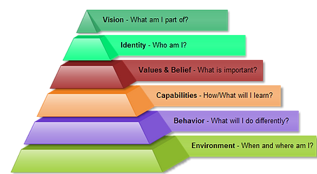 The six logical levels of change in NLP