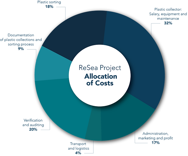 Allocation of costs-web.png