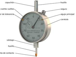 Instrumentos de medición: ¿Qué es un indicador de carátula?