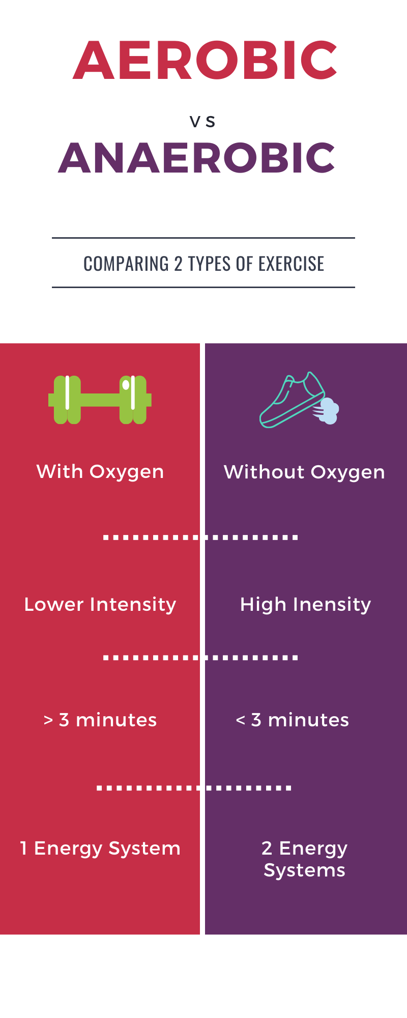 A summary of the differences between aerobic and anaerobic fitness