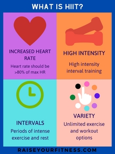 Describing what High-intensity interval training is as listed above