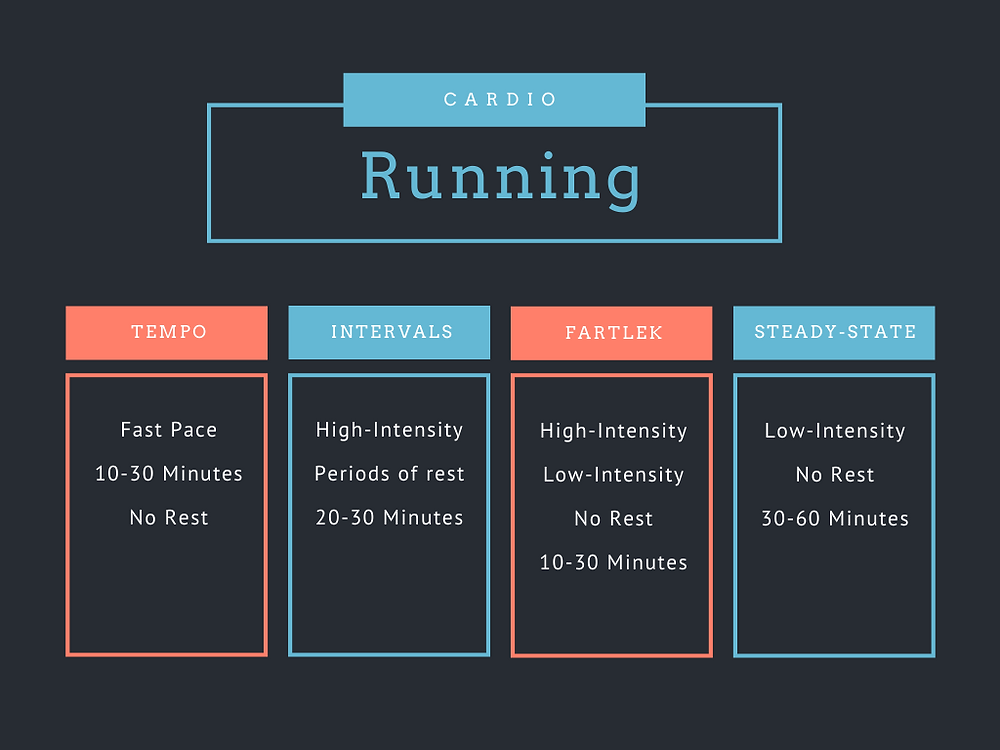 Outline of running workouts that were talked about in the article