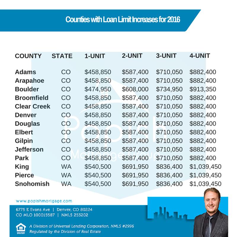2016 Colorado County Loan Limits