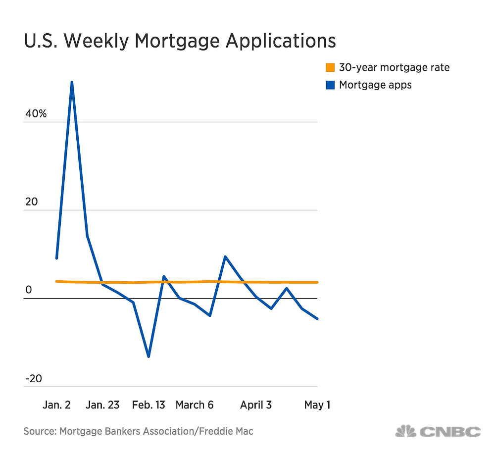US Weekly Mortgage Applications.png