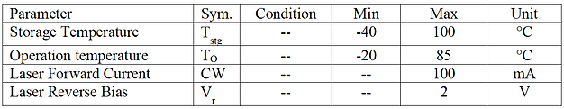 SPLPD-QB06HCB014-R01B Absolute maximum ratings