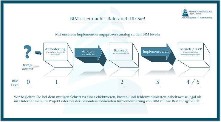 Prozess Diagramm BIM Integration