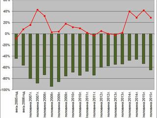 Индекс лесного оптимизма: как участники Лесного форума оценивают положение дел в лесном хозяйстве Ро