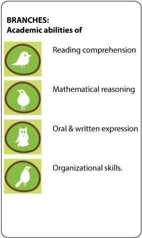 The-Learning-Tree-symbols-the-branches.p