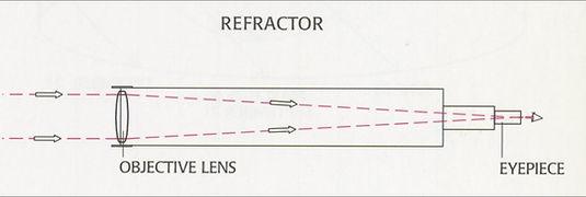 Refracting Telescope.JPG
